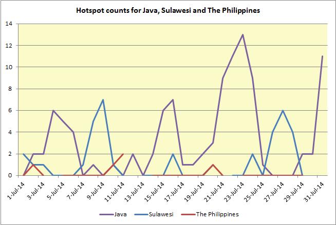 haze report chart