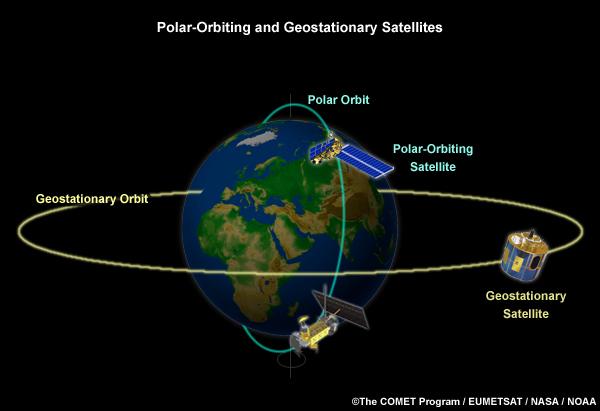 Satellite Geo Sat