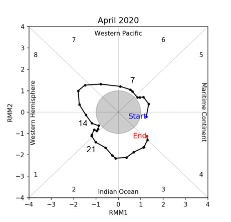 mjo_phase_diagram