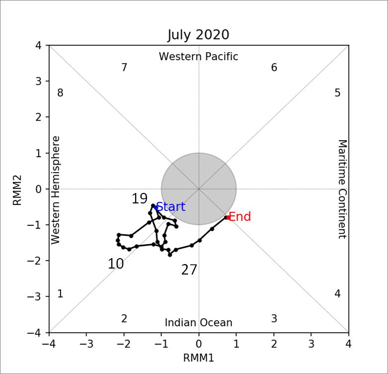 mjo_phase_diagram